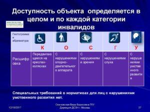 Правила доступности объектов